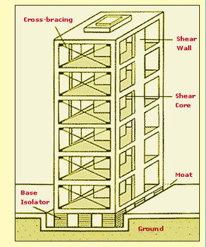 Building Earthquake Proof Buildings Homeland Security