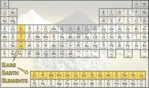 Rare earth elements materials business hi tech homeland periodic table showing rare earth elements highlighted source doe urtaz Image collections